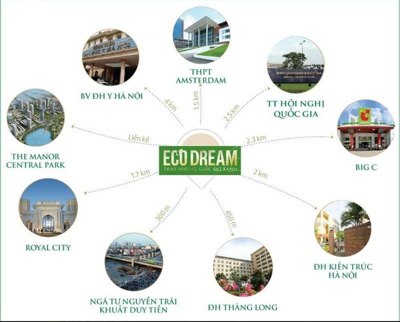 Sơ đồ kết nối vùng Eco Dream City