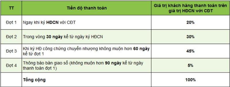 Chính sách thanh toán linh hoạt của Uông Bí City New
