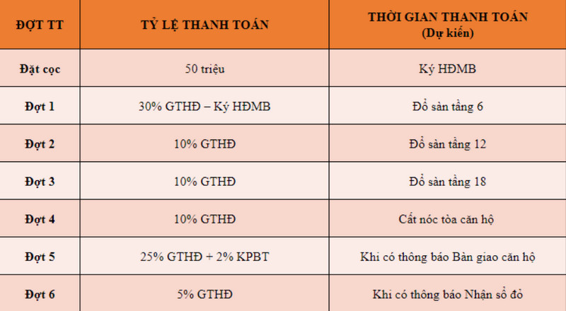 Tiến độ thanh toán linh hoạt của TSG Lotus Sài Đồng