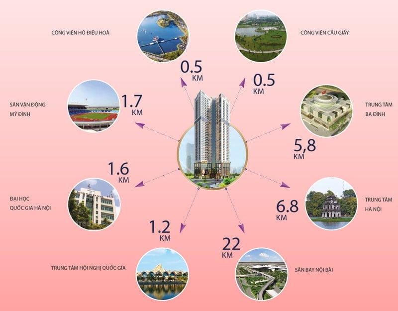 Kết nối vùng vô cùng thuân tiện của Golden Park Tower