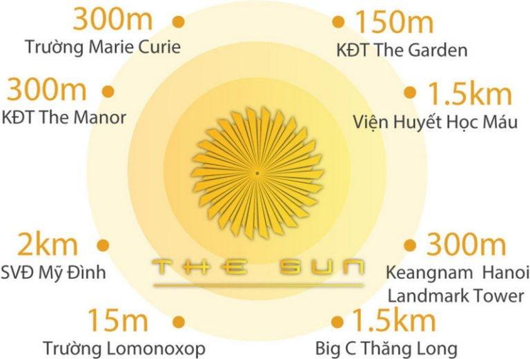 ket-noi-vung-the-sun-me-tri