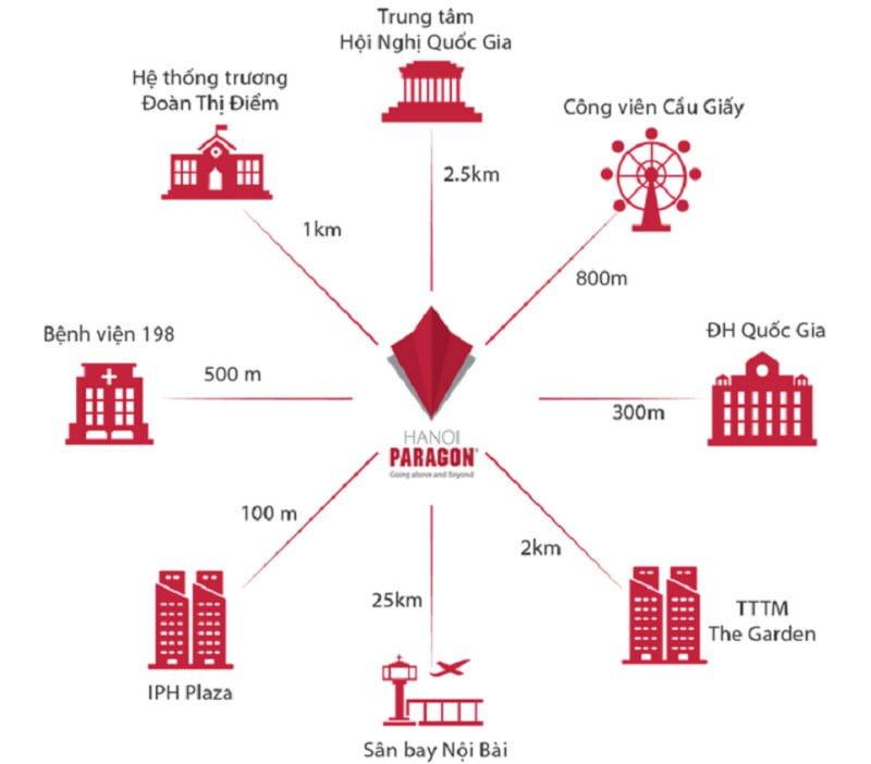 Kết nối vùng dự án Hà Nội Paragon