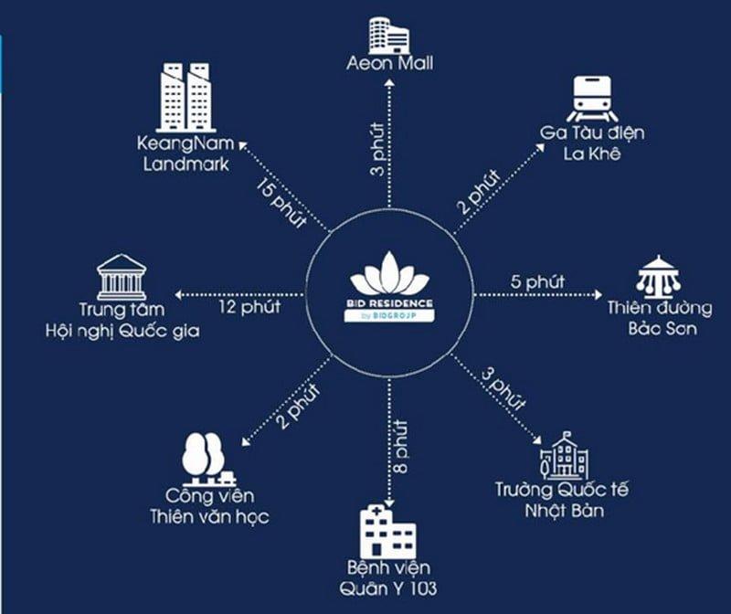 Kết nối vùng dự án BID Residence