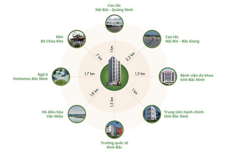 Kết nối vùng thuận tiện của Green Pearl Bắc Ninh