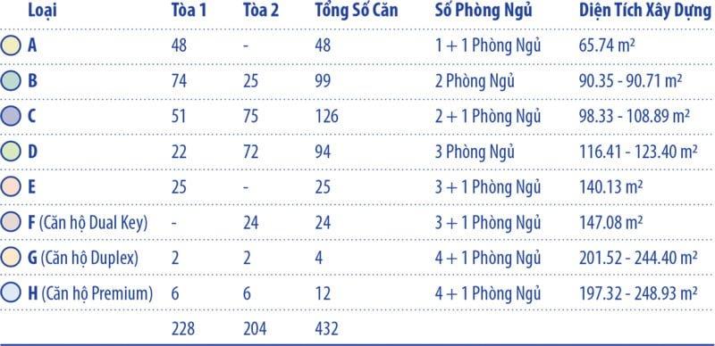 Thông số chi tiết các loại căn hộ tại dự án