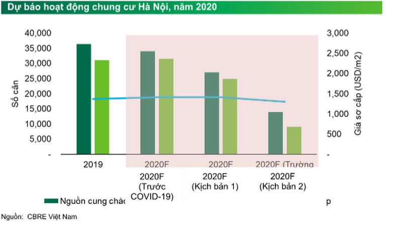 Dự báo hoạt động chung cư Hà Nội năm 2020