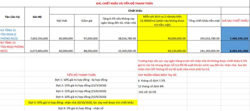 Bảng tính chi tiết dòng tiền căn hộ 3PN Starlake Võ Chí Công
