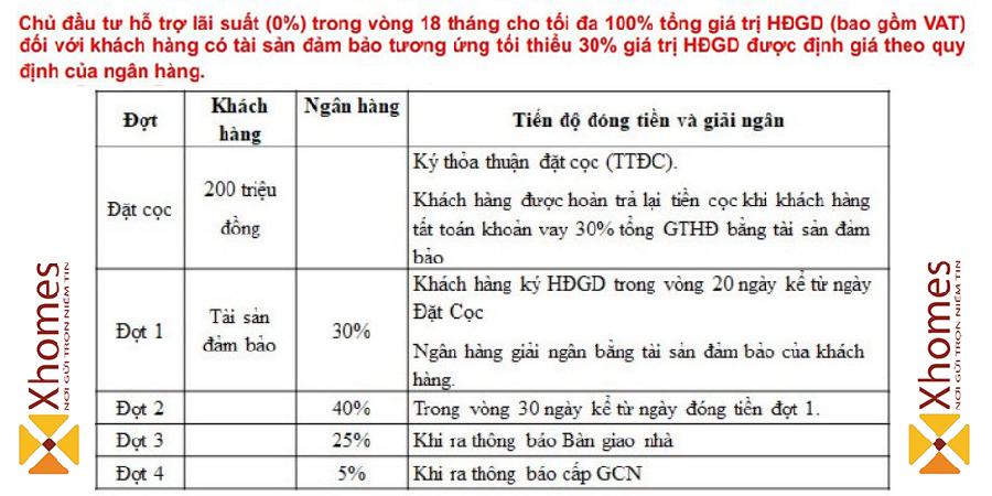 Tiến độ thanh toán khi mua nhà tại Crown Villas Thái Nguyên