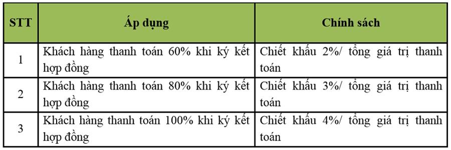 Chính Sách bán hàng Dự án Yên Trung Thụy Hòa Yên Phong Bắc Ninh