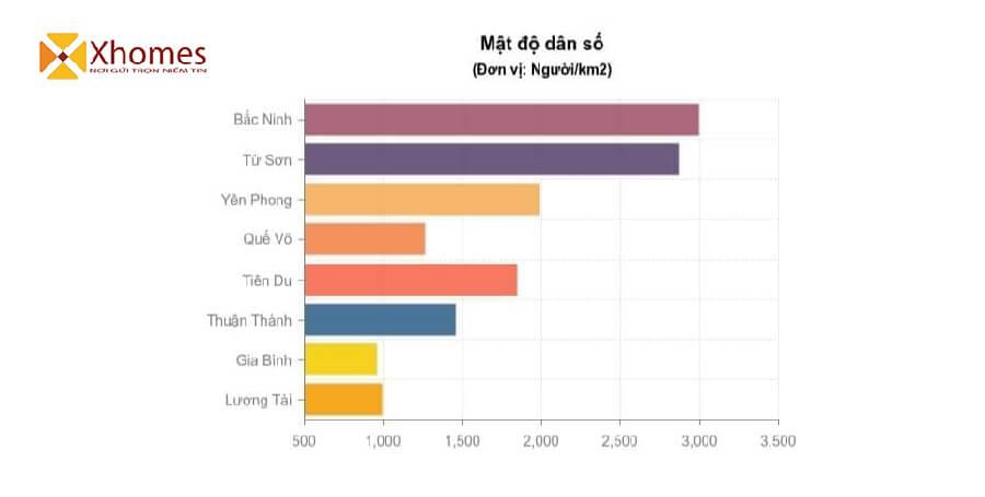 Số lượng dân cư sinh sống cũng ảnh hưởng đến giá trị của dự án