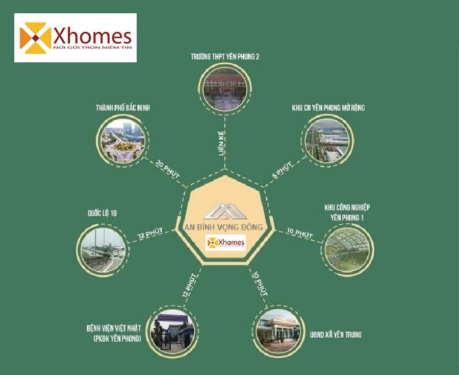 Vị trí của dự án có nhiều tiện ịch cũng đem lại nhiều điểm công