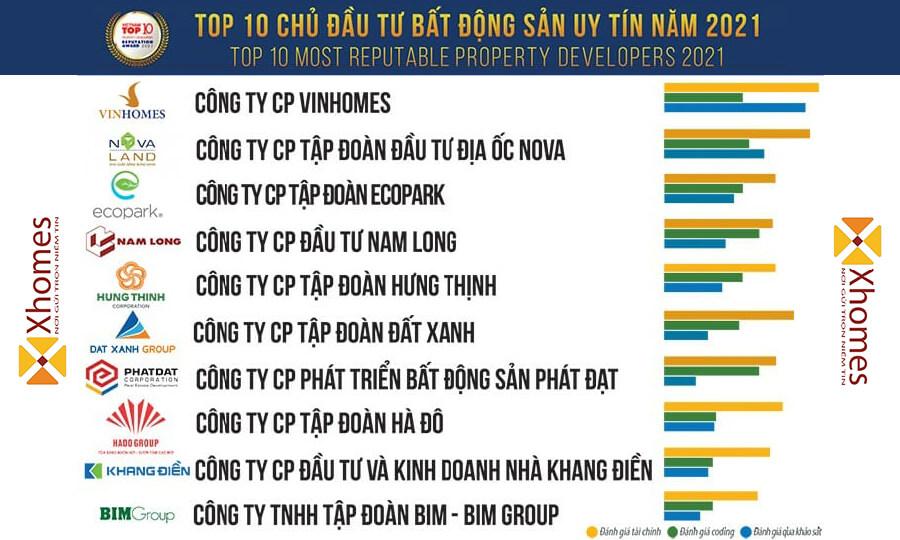 TOP những chủ đầu tư uy tín trong ngành Bất Động Sản Việt Nam
