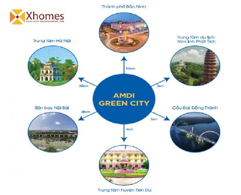 Vị trí dự án AMDI Green City Việt Đoàn Tiên Du Bắc Ninh