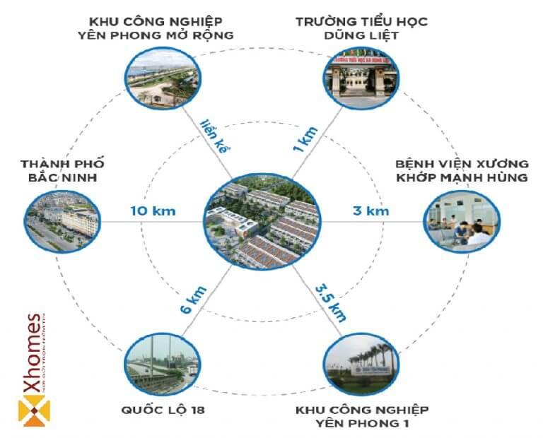 Vị trí liên kết nội khu dự án Khu Đô Thị Dũng Liệt Green City