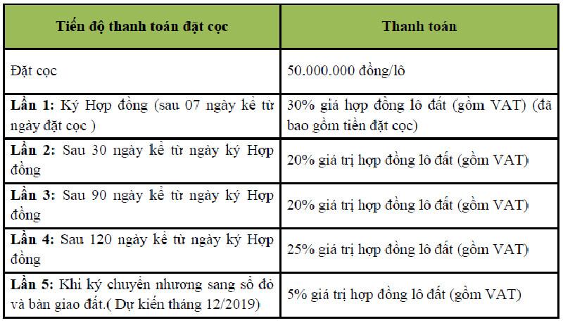 Lộ trình thanh toán của dự án KĐT Long Châu Riverside