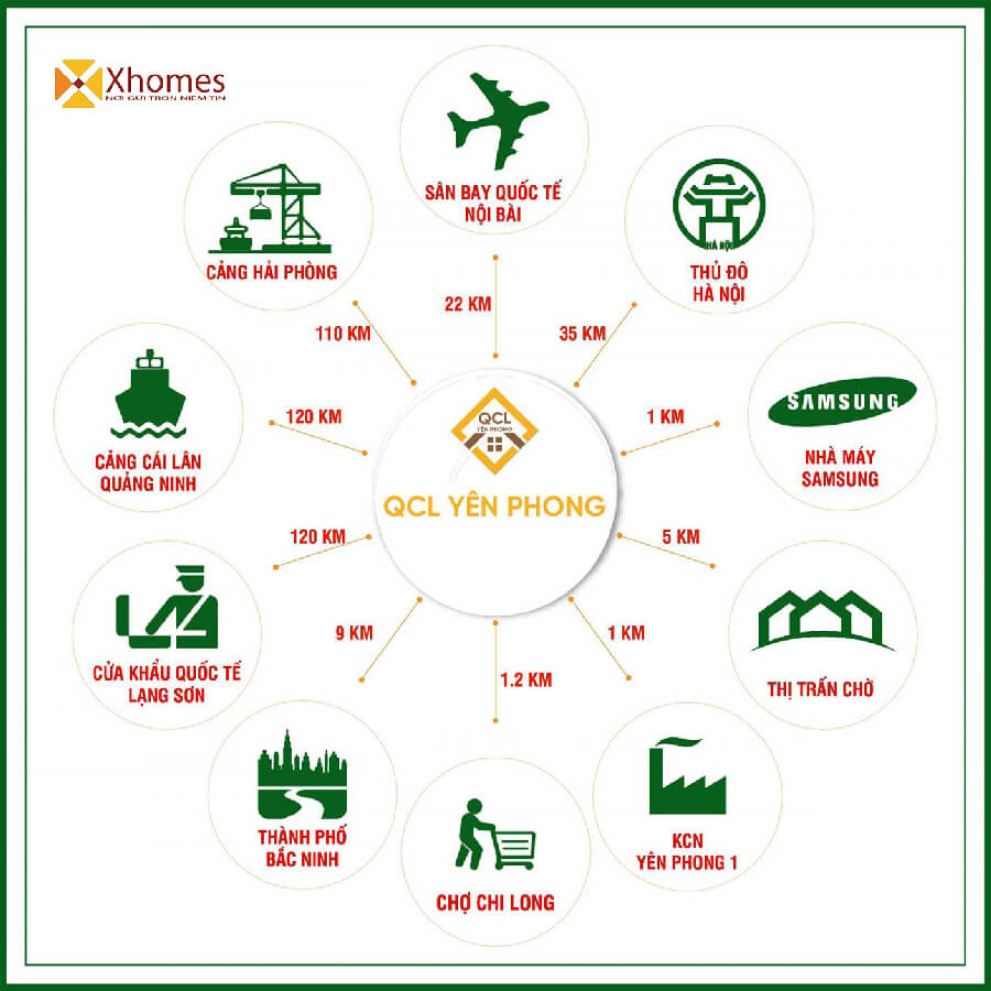 Hệ thống tiện ích ngoại khu dự án đất nền KĐT QCL Yên Phong