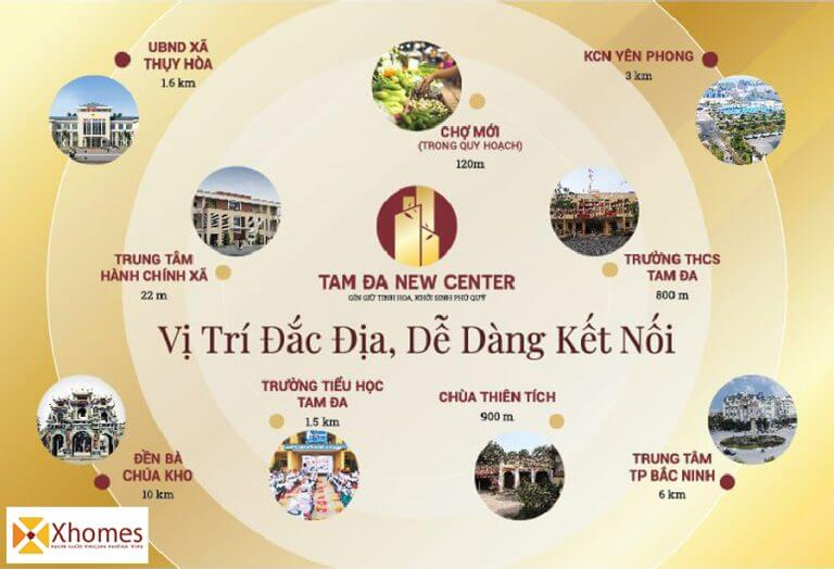 Sơ đồ liên kết vùng dự án đất nền KĐT Tam Đa New Center