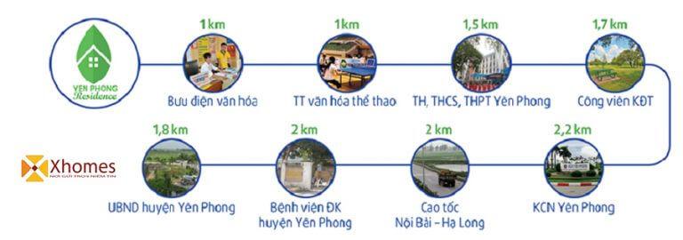 Tiện ích Dự án khu đô thị Yên Phong Risidence Bắc Ninh