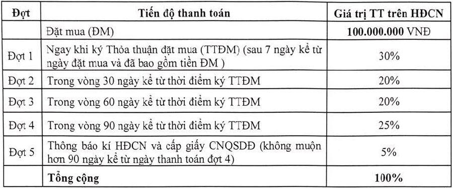 Lộ trình thành toán của dư án được chia làm 5 giai đoạn