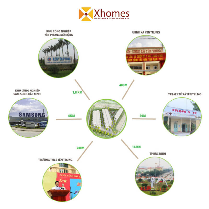 Kết nối dự án Yên Trung Residence với khu vực xung quanh