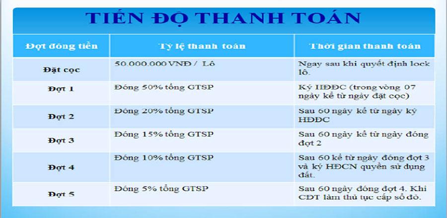 Lộ trình thanh toán dự án KĐT Hải Quân Tam Giang tại Yên Phong Bắc Ninh