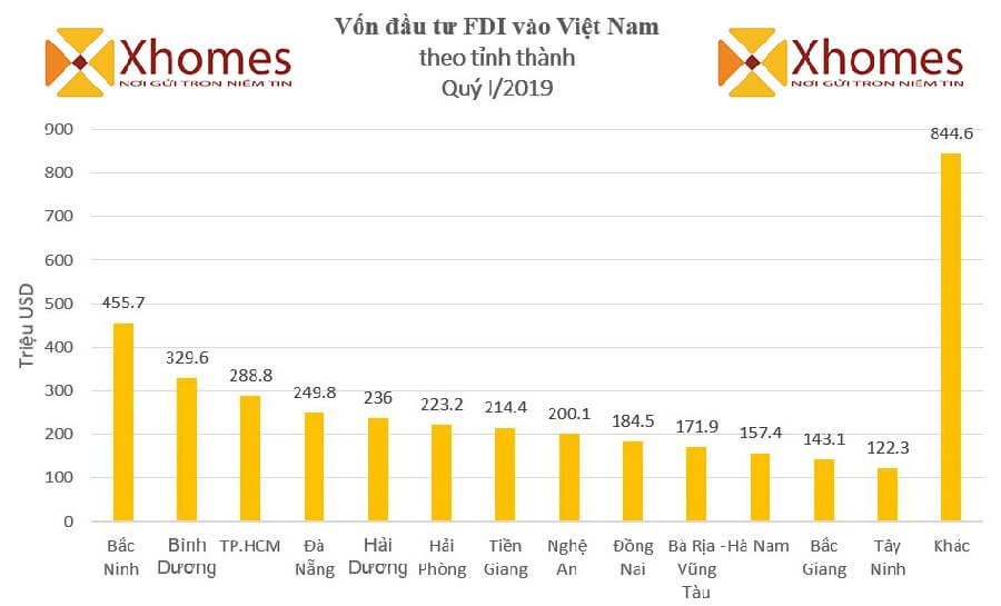 Những số liệu thống kể về nguồn vốn đầu tư FDI tại các tỉnh thành của Việt Nam