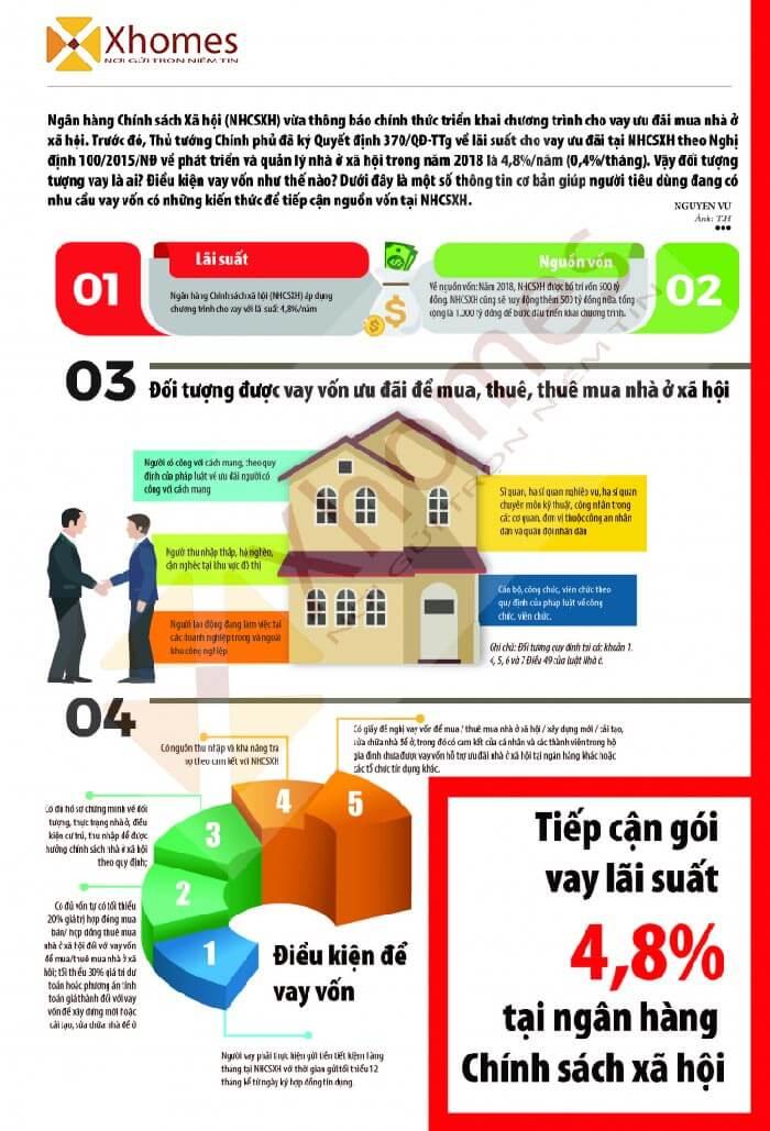 Điều kiện để được mua nhà ở xã hội tại Bắc Ninh theo hình thức cho vay trả góp