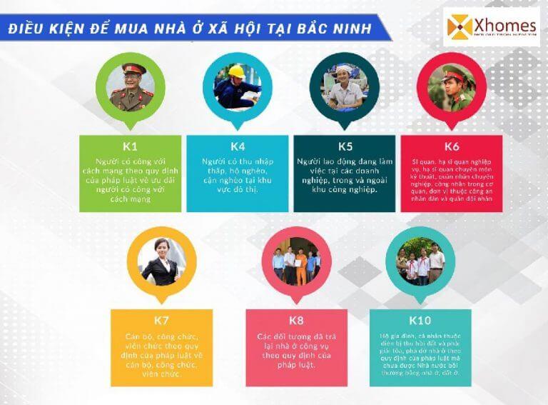 Những đối tượng được phép mua nhà ở xã hội tại Bắc Ninh