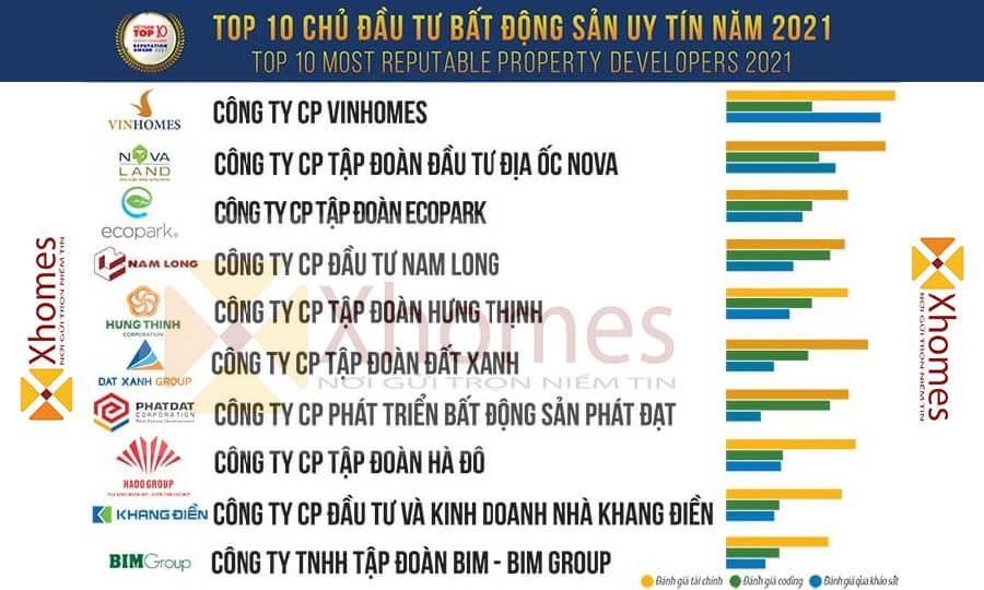 Danh sách những chủ đầu tư uy tín trong lĩnh vực Bất Động Sản tại Việt Nam