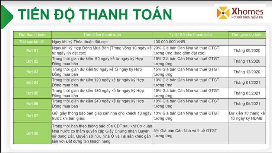 Tiến độ thanh toán dự án KĐT DTA Garden House Từ Sơn Bắc Ninh