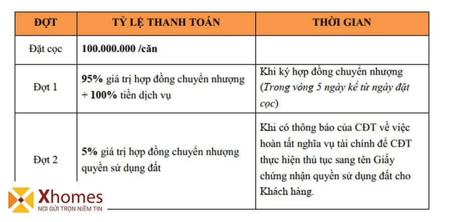 Tiến độ thanh toán của dự án Dĩnh Trì Bắc Giang được chia làm nhiều đợt và linh hoạt